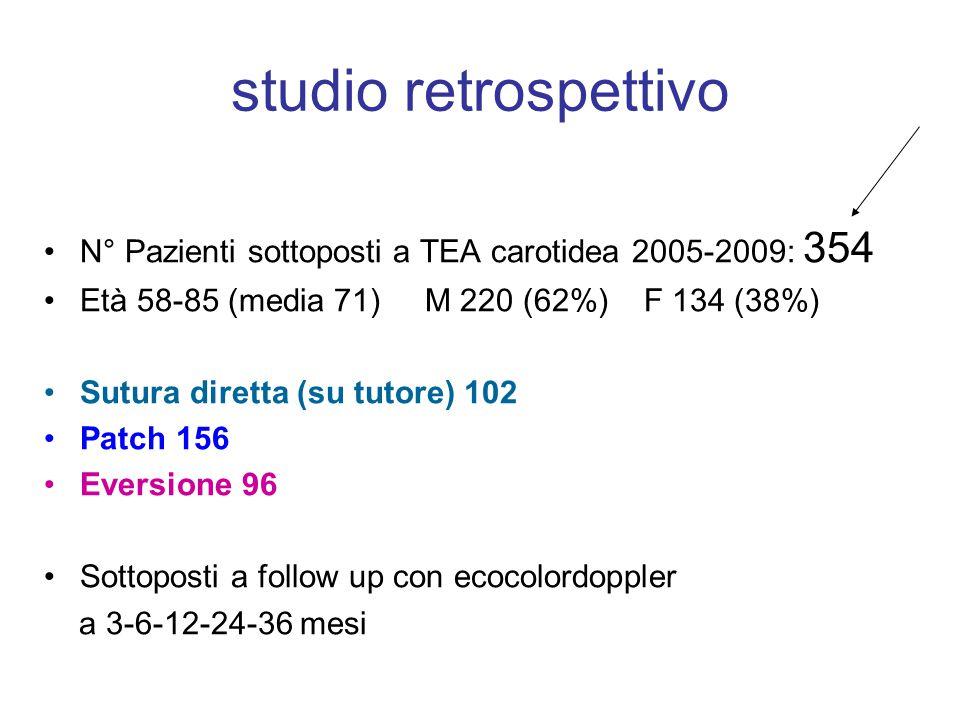 studio retrospettivo N° Pazienti sottoposti a TEA carotidea 2005-2009: 354. Età 58-85 (media 71) M 220 (62%) F 134 (38%)