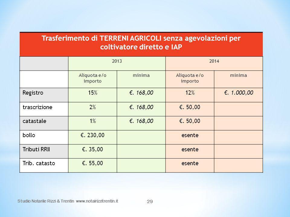 Trasferimento di TERRENI AGRICOLI senza agevolazioni per coltivatore diretto e IAP