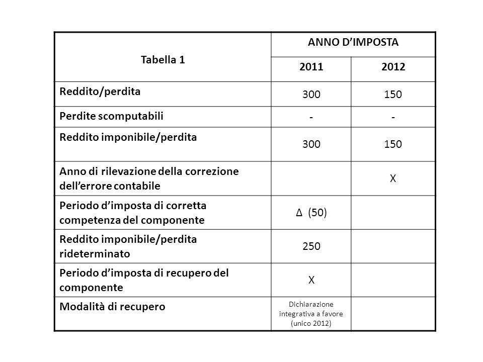Dichiarazione integrativa a favore (unico 2012)