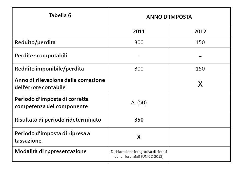 Dichiarazione integrativa di sintesi dei differenziali (UNICO 2012)