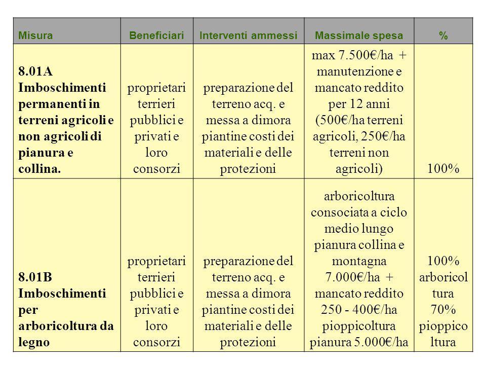 proprietari terrieri pubblici e privati e loro consorzi