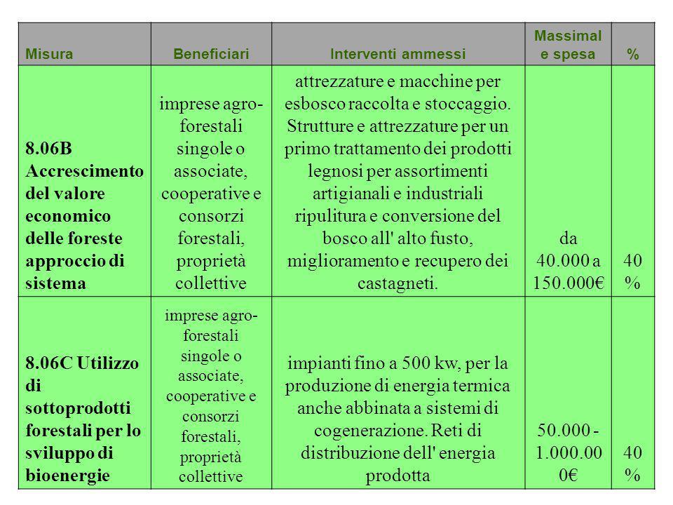 Misura Beneficiari. Interventi ammessi. Massimale spesa. % 8.06B Accrescimento del valore economico delle foreste approccio di sistema.