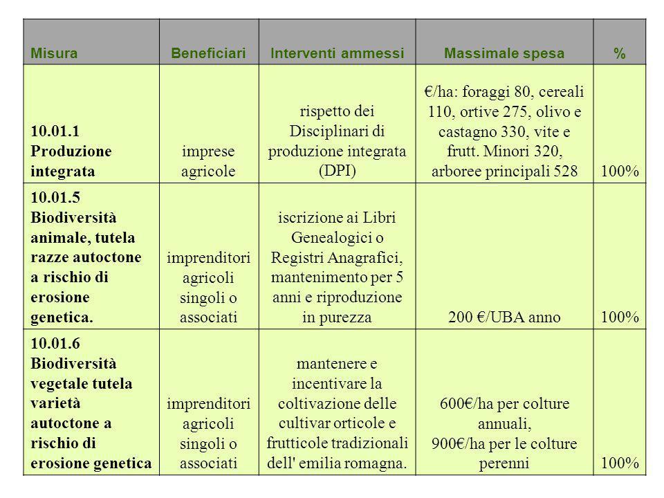 rispetto dei Disciplinari di produzione integrata (DPI)