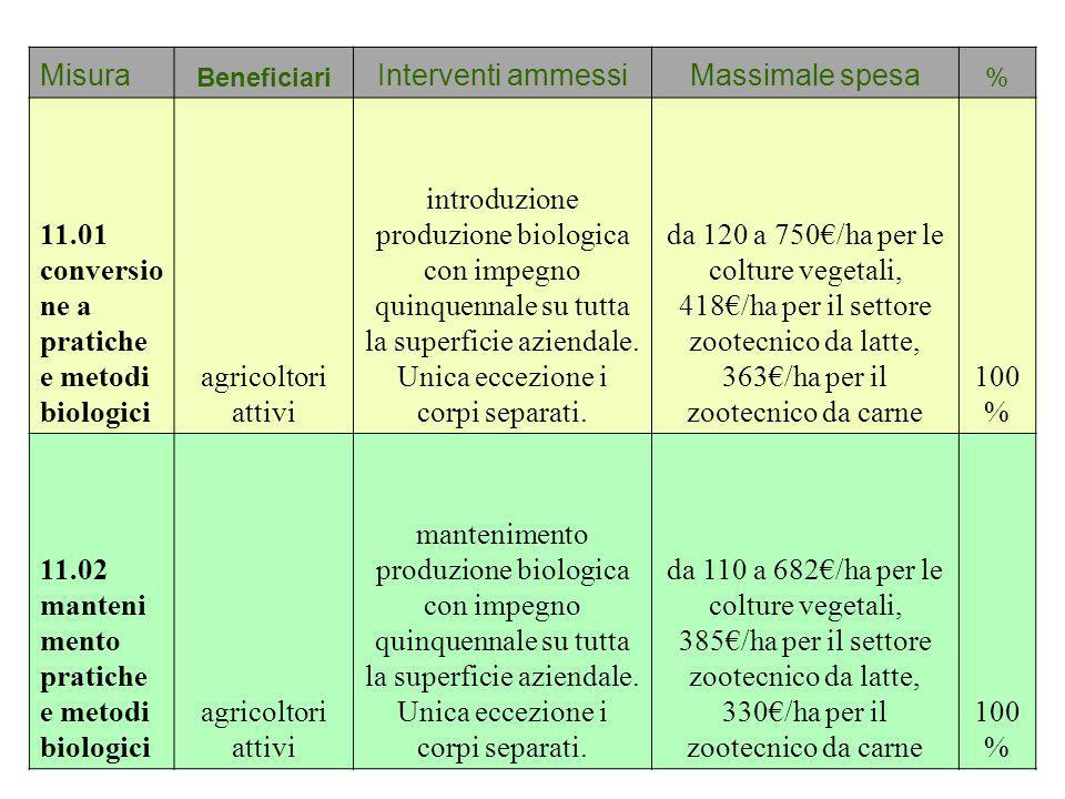 11.01 conversione a pratiche e metodi biologici