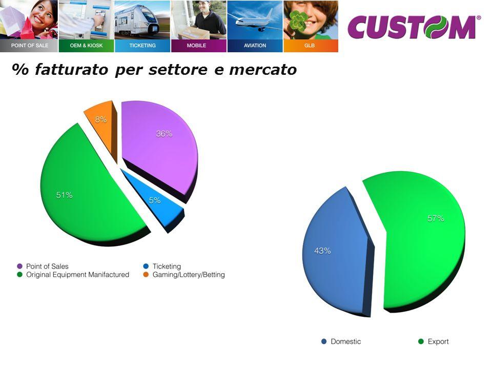 % fatturato per settore e mercato