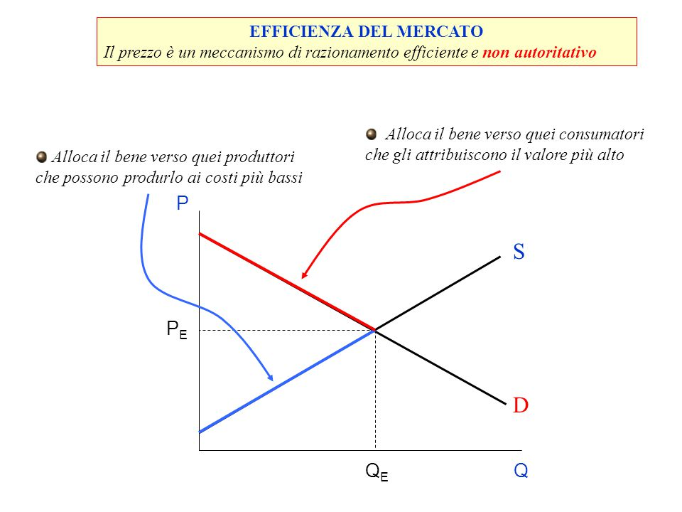 EFFICIENZA DEL MERCATO