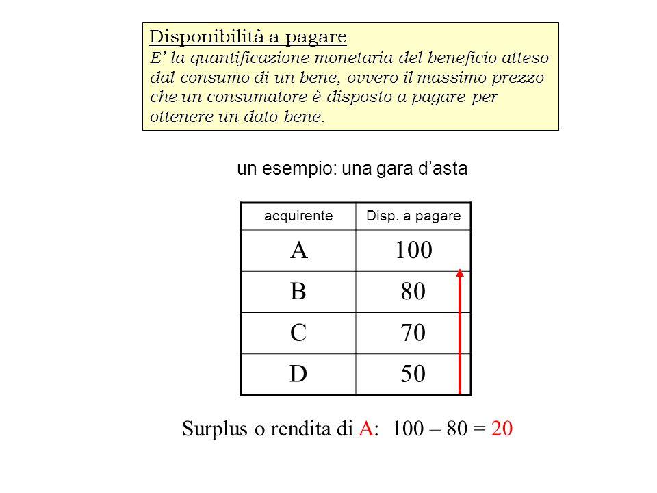 A 100 B 80 C 70 D 50 Surplus o rendita di A: 100 – 80 = 20
