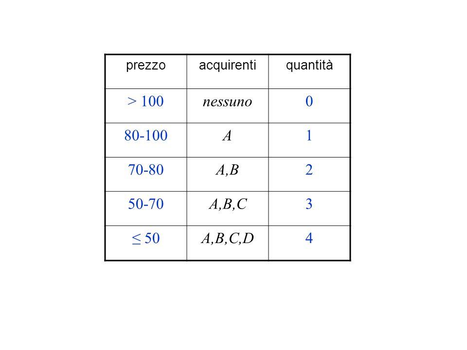 > 100 nessuno 80-100 A 1 70-80 A,B 2 50-70 A,B,C 3 ≤ 50 A,B,C,D 4