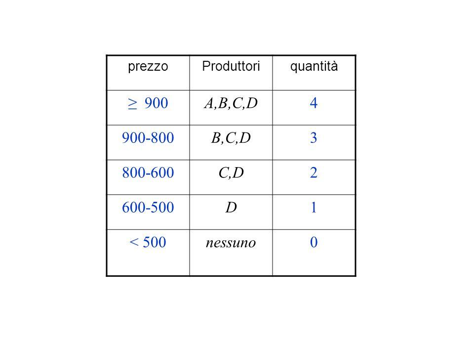 prezzo Produttori quantità ≥ 900 A,B,C,D 4 900-800 B,C,D 3 800-600 C,D 2 600-500 D 1 < 500 nessuno