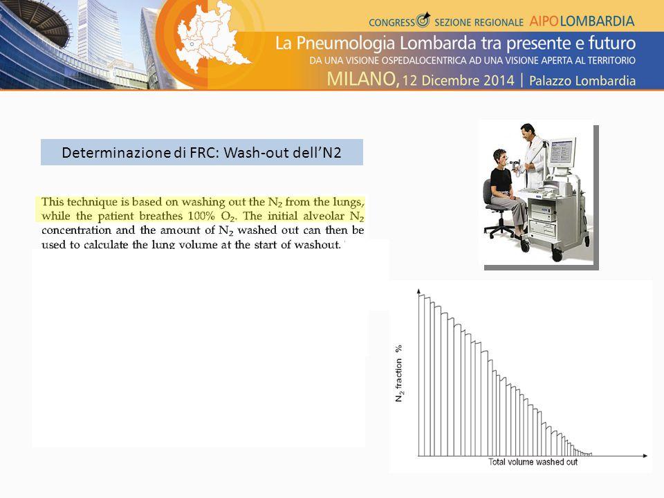 Determinazione di FRC: Wash-out dell'N2