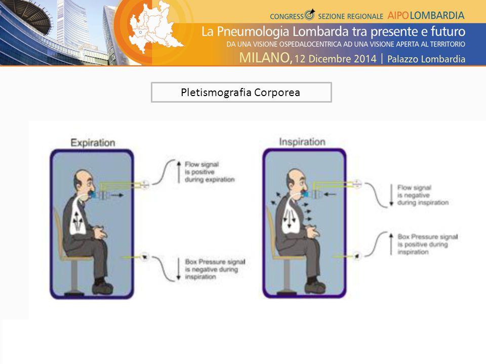 Pletismografia Corporea