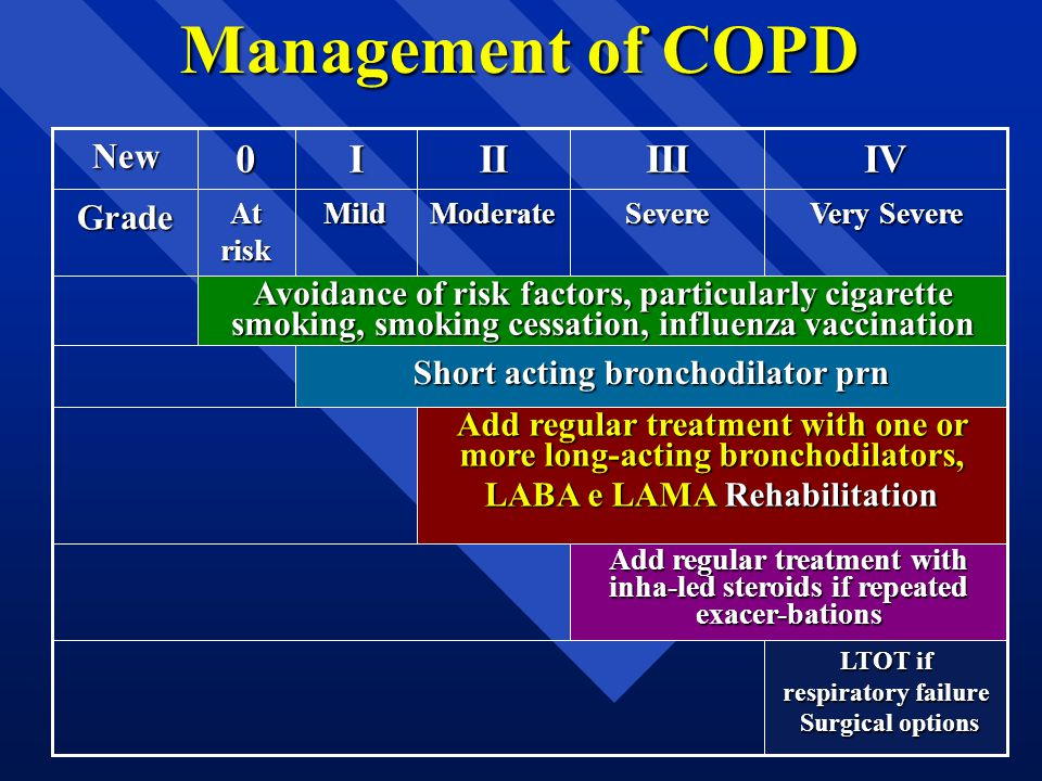 Management of COPD IV III II I New Grade