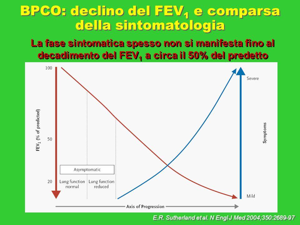 BPCO: declino del FEV1 e comparsa della sintomatologia