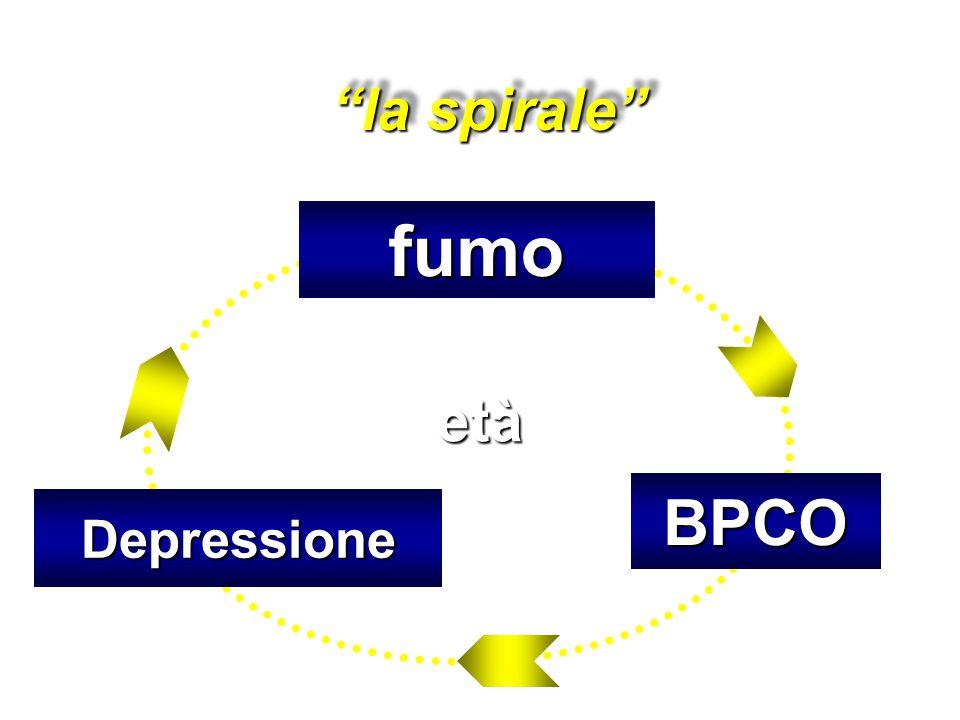 la spirale fumo età BPCO Depressione