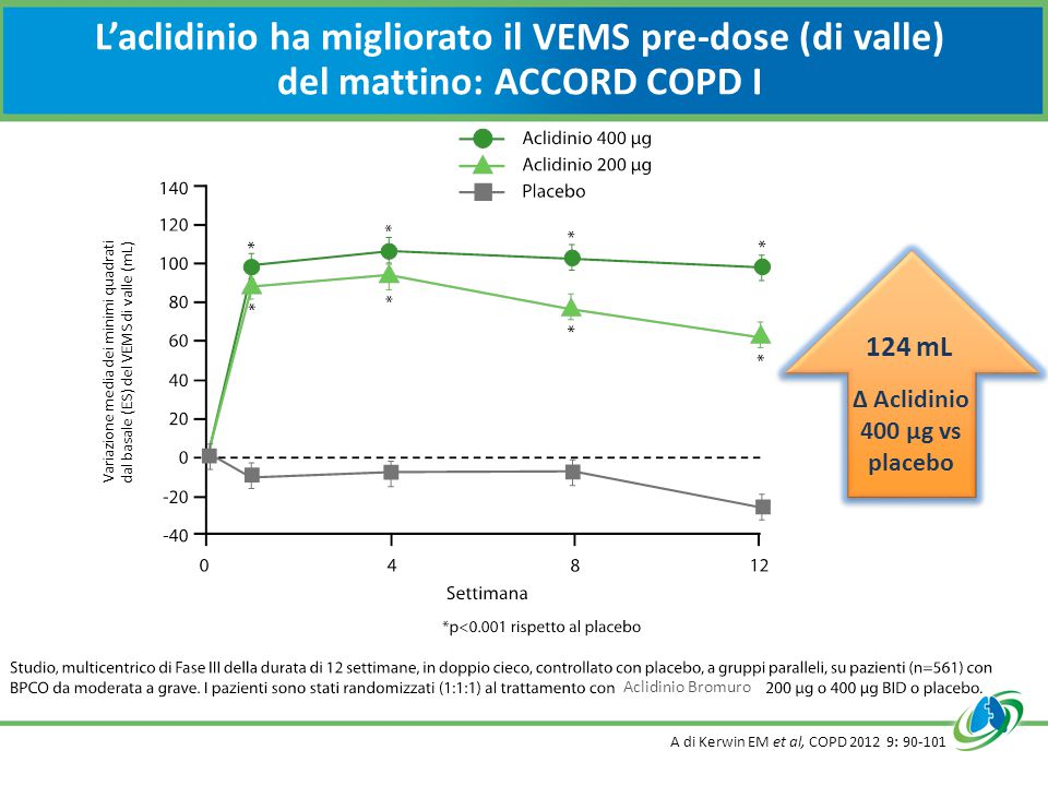 Δ Aclidinio 400 µg vs placebo