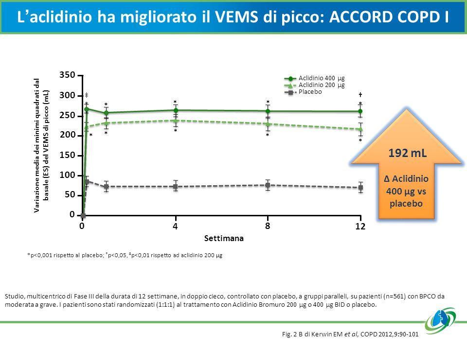 L'aclidinio ha migliorato il VEMS di picco: ACCORD COPD I