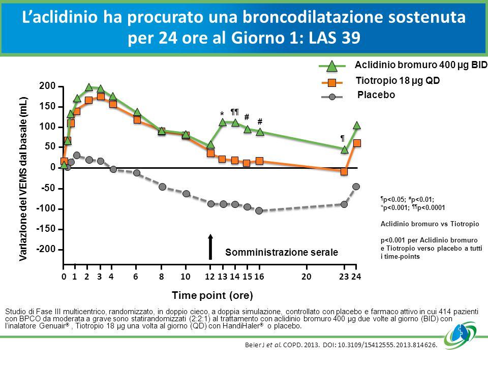Variazione del VEMS dal basale (mL)
