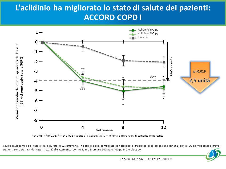 L'aclidinio ha migliorato lo stato di salute dei pazienti: ACCORD COPD I