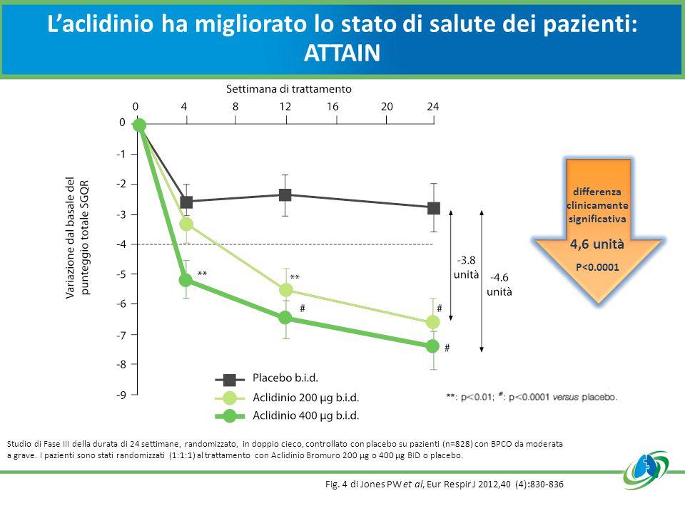 L'aclidinio ha migliorato lo stato di salute dei pazienti: ATTAIN