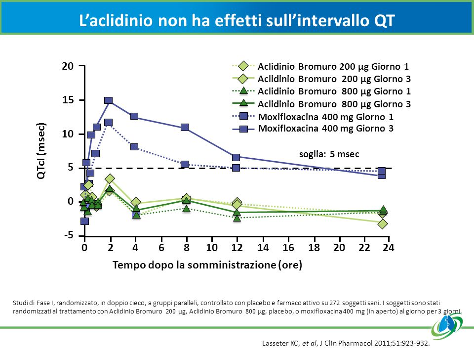 L'aclidinio non ha effetti sull'intervallo QT