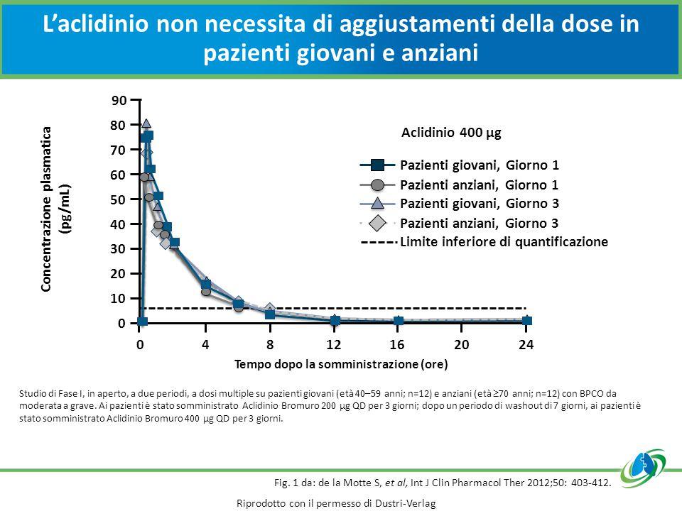 Tempo dopo la somministrazione (ore) Concentrazione plasmatica (pg/mL)