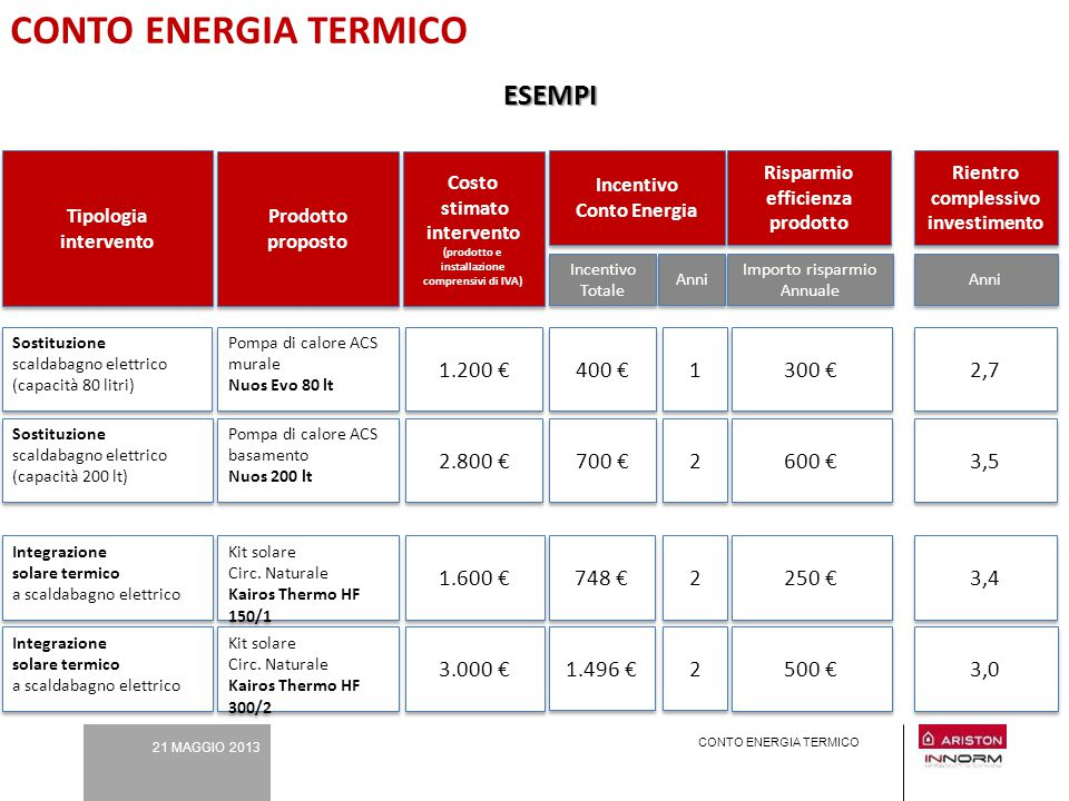 CONTO ENERGIA TERMICO ESEMPI 1.200 € 400 € 1 300 € 2,7 2.800 € 700 € 2