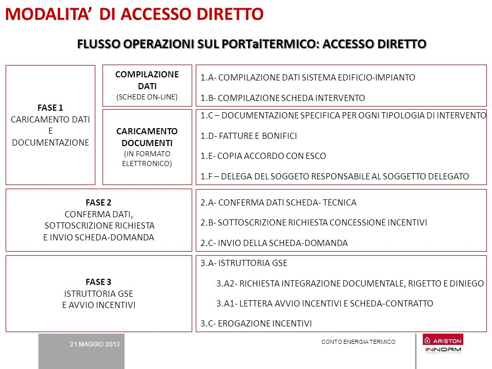 MODALITA' DI ACCESSO DIRETTO