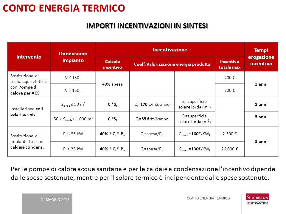 CONTO ENERGIA TERMICO IMPORTI INCENTIVAZIONI IN SINTESI