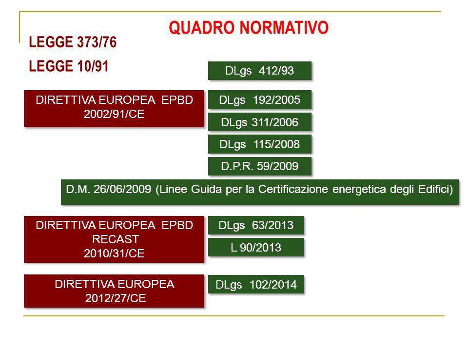 QUADRO NORMATIVO LEGGE 373/76 LEGGE 10/91 DLgs 412/93