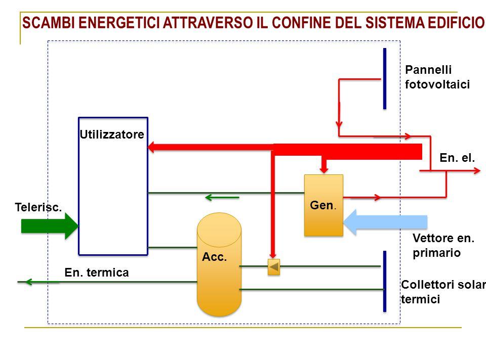 SCAMBI ENERGETICI ATTRAVERSO IL CONFINE DEL SISTEMA EDIFICIO