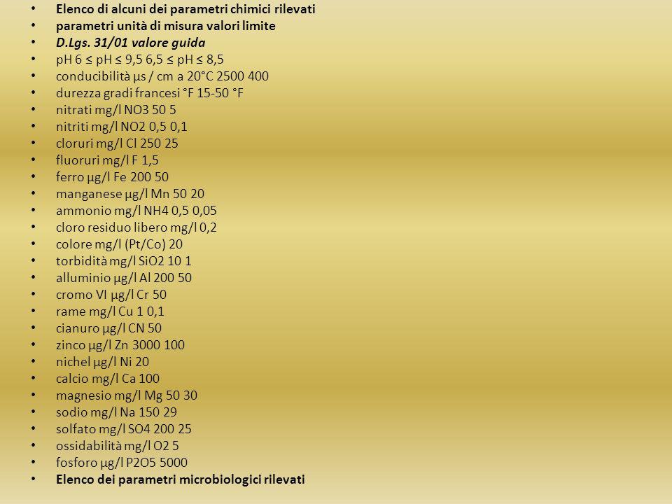 Elenco di alcuni dei parametri chimici rilevati