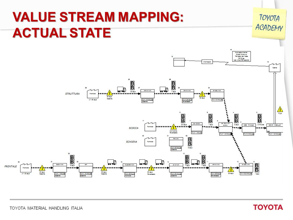 VALUE STREAM MAPPING: ACTUAL STATE