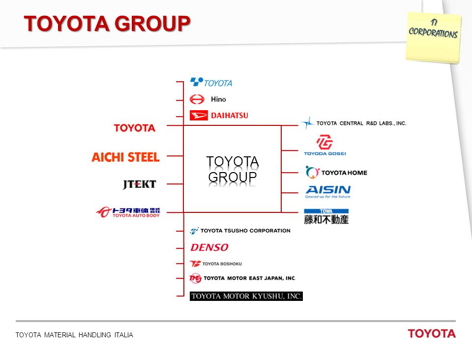 TOYOTA GROUP 17 CORPORATIONS TOYOTA GROUP 2