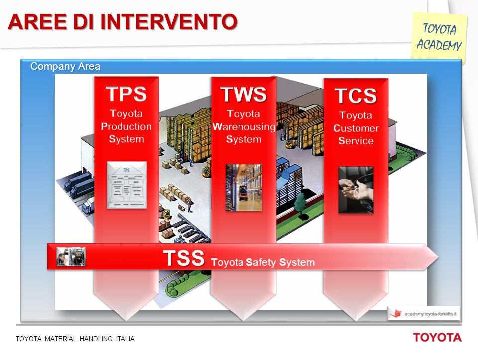 TSS Toyota Safety System