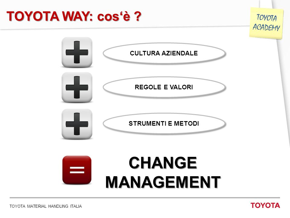 CHANGE MANAGEMENT TOYOTA WAY: cos'è CULTURA AZIENDALE