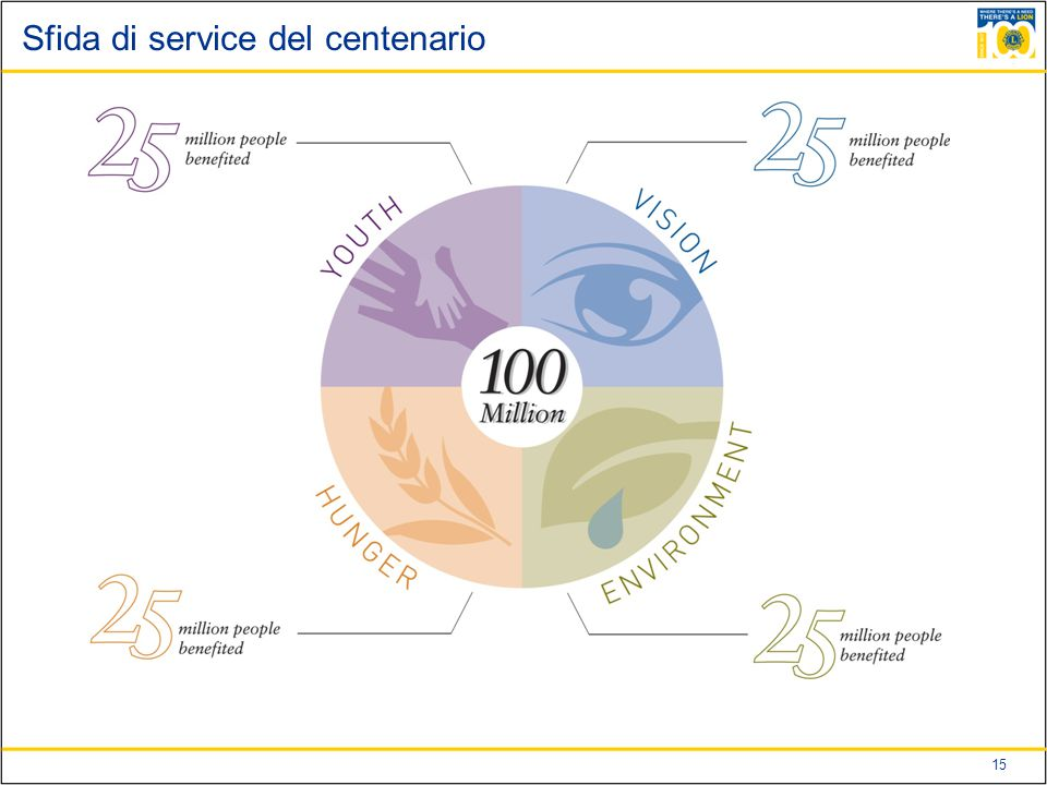 Sfida di service del centenario