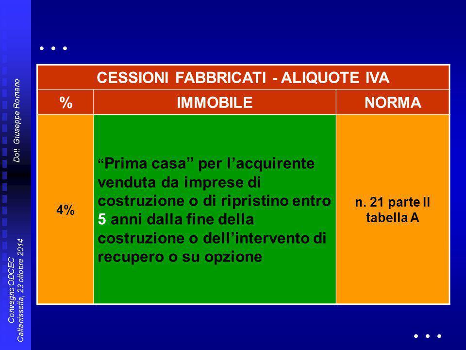 CESSIONI FABBRICATI - ALIQUOTE IVA