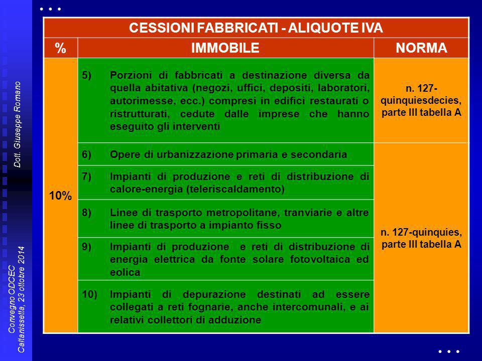 … … CESSIONI FABBRICATI - ALIQUOTE IVA % IMMOBILE NORMA 10%