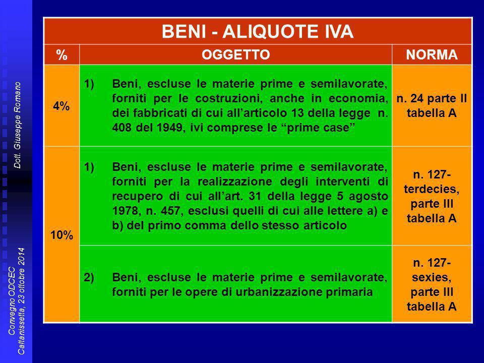 BENI - ALIQUOTE IVA % OGGETTO NORMA