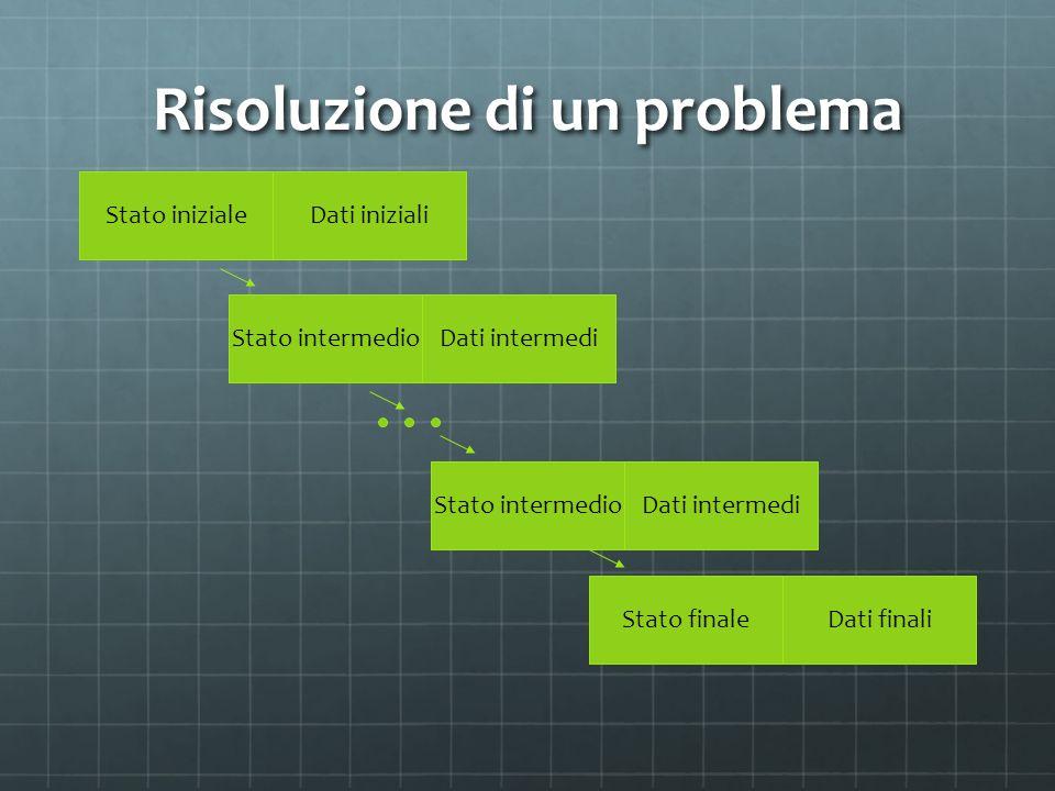 Risoluzione di un problema