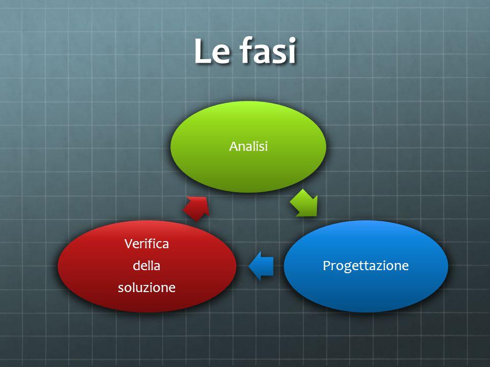 Le fasi Analisi Progettazione Verifica soluzione della