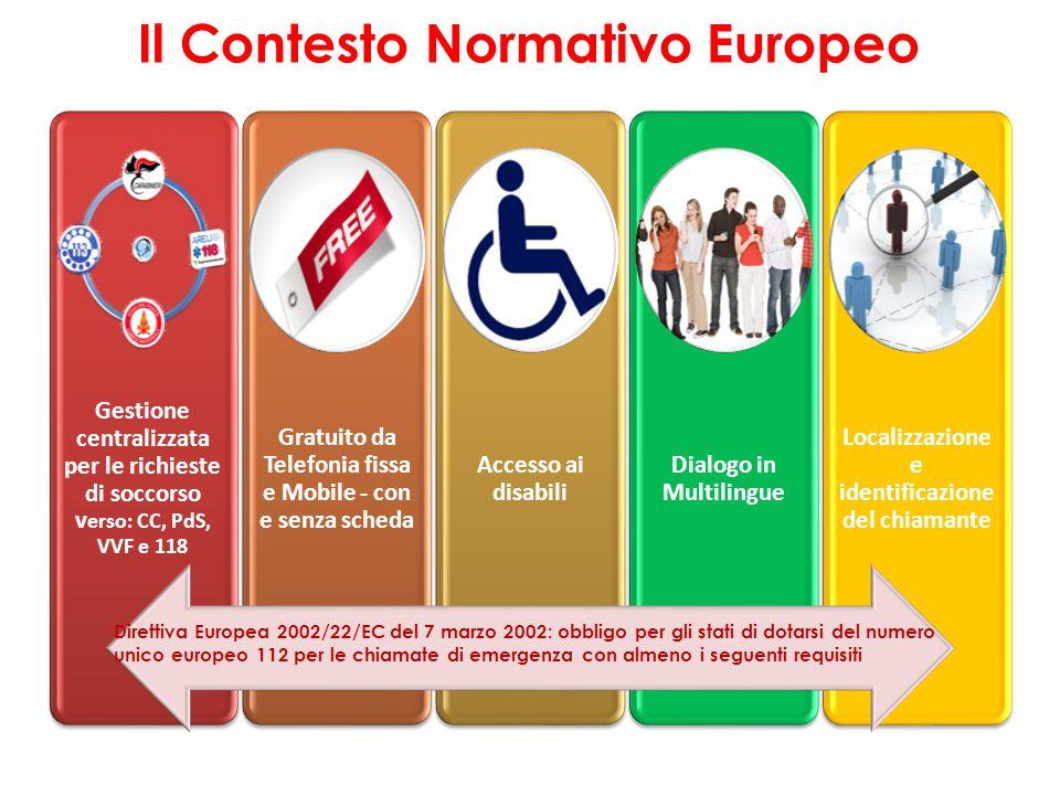 Il Contesto Normativo Europeo