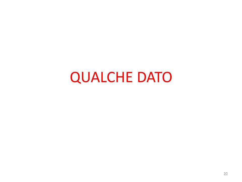 QUALCHE DATO