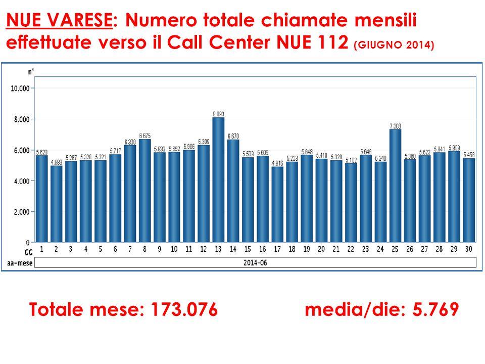 NUE VARESE: Numero totale chiamate mensili effettuate verso il Call Center NUE 112 (GIUGNO 2014)