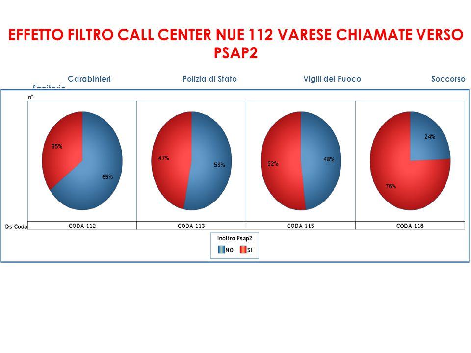 EFFETTO FILTRO CALL CENTER NUE 112 VARESE CHIAMATE VERSO PSAP2