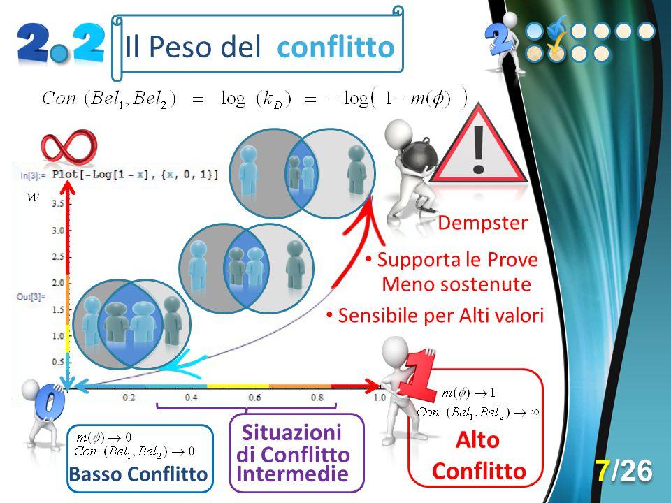 Il Peso del conflitto 7/26 Alto Conflitto Situazioni di Conflitto