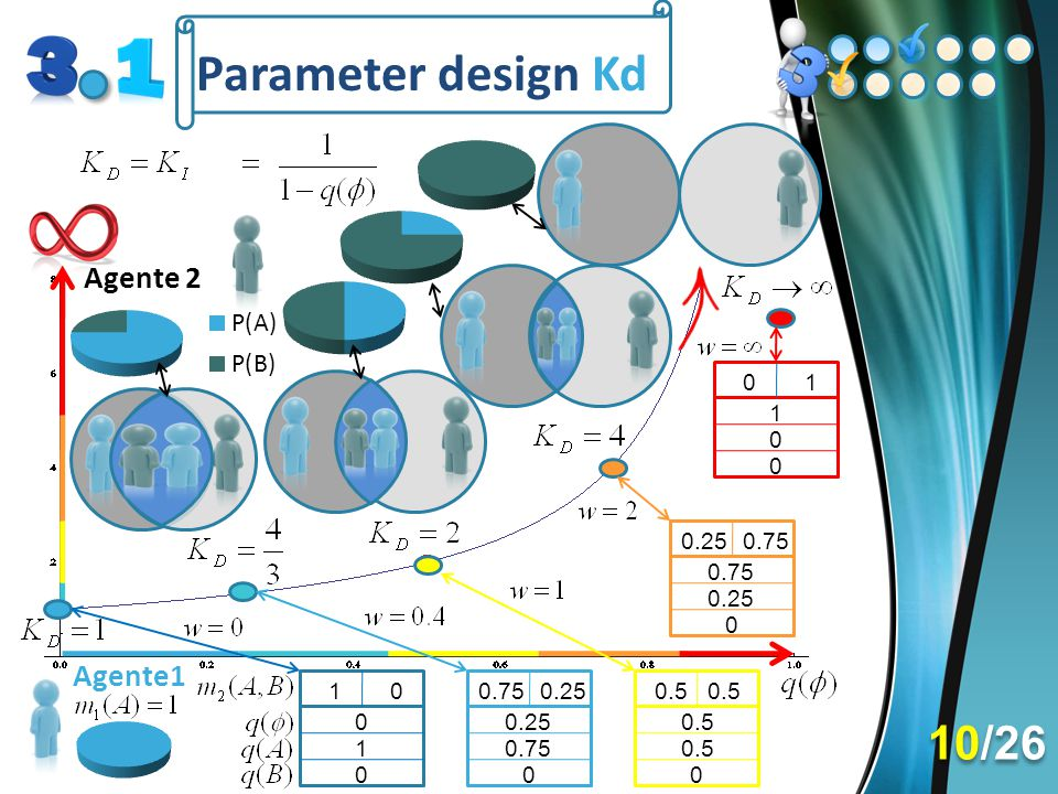 Parameter design Kd 1. 1.