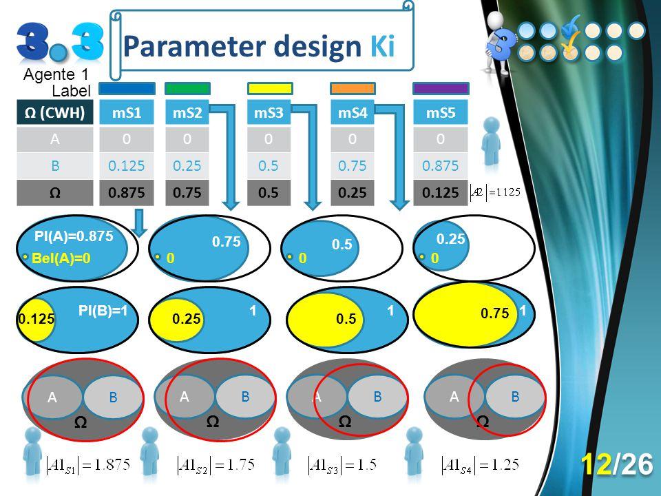 Parameter design Ki 12/26 Agente 1 Label Ω (CWH) A B Ω mS1 0.125 0.875