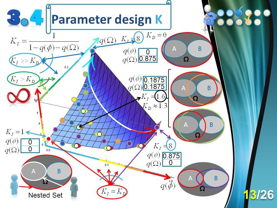 Parameter design K 13/26 A B 0.875 Ω 0.1875 A B 0.1875 Ω A B Ω 0.875 A