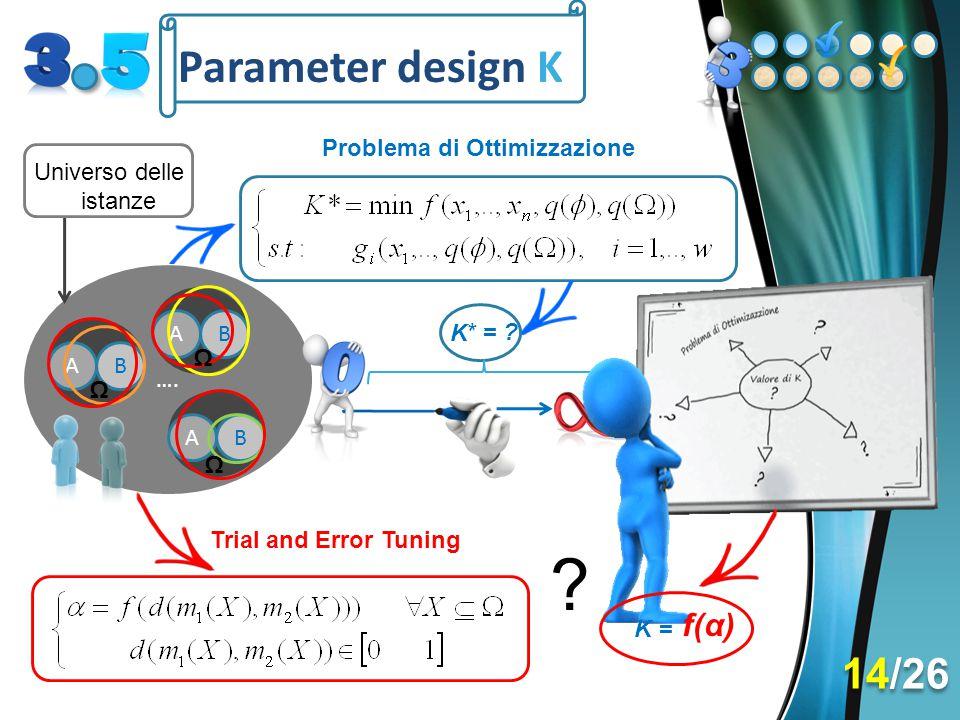 Parameter design K 14/26 f(α) Problema di Ottimizzazione